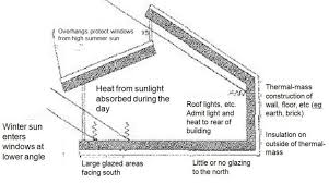 Passive solar design principle Double pitched shed roof with
