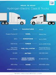 FMCSA's Martinez Offers Cautiously Positive View On Testing 18 To 21 ... All Posts Page 187 Of 488 The Fast Lane Truck Siemens To Conduct Ehighway Trials With Electric Trucks In California Teslas New Semi Already Has Some Rivals Bloomberg Ap Exclusive Big Rigs Often Go Faster Than Tires Can Handle Transporte Refrigerado Intercional Servicios Refrigerados 2019 Nascar Kubota Series Sim Racing Design Community Repair Directory For Trucking Industry Google Movers San Diego Michigan State Equipment Truck Leaves For Holiday Bowl Youtube Rocky Road Company Knotts Berry Farm Discount Tickets We Carry Over 25 Water And Theyre Going Fast This Year Call Just A Car Guy Gourmet Food Trucks Were Gathered To Add The