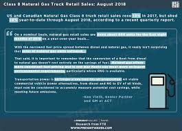 100 All Line Truck Sales Class 8 Natural Gas Retail FreightWaves