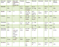 Are Pumpkin Seeds Fattening by Nuts And Seed Chart Sharing Self Improvement