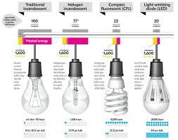 the characteristics of energy efficient light bulbs