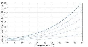 rp energie lexikon luftfeuchtigkeit raumklima absolute