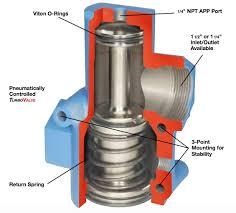 ingersoll rand air starter motor turbovalve tdi air starters