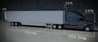 Improving Heavy Tractor-Trailer Aerodynamics | The Lyncean Group ... Mercedes Is Making A Selfdriving Semi To Change The Future Of Red Modern Truck With Dry Van Trailer Moving By Divided Hig Strange Truck Seen In Sweden What Is This Pics White Reefer On Highway Along River Colum Aerodynamic Fuel Saver Flatbed Trailers Nasa Armstrong Fact Sheet Studies Telsa Unveils Companys Longawaited Electric Semi Smart Systems Thermo King Northwest Kent Wa Silver Big Rig With High Cab And Spoiler For Company Owner Of Heavy Duty Standard Big Rig For Local Transportation Industrial Laydon Composites Exa Cporation Airflow