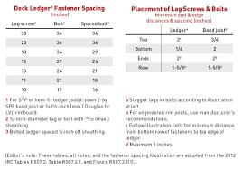 Floor Joist Span Table Deck by Deckfailure Com