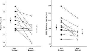 Nasa Bed Rest Study Requirements by Cardiac Atrophy After Bed Rest Deconditioning Circulation