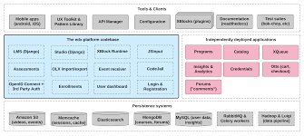 2. Open EdX Architecture — Open EdX Developer's Guide ... Logo Up Coupon Code 3 Off Moonfest Coupons Promo Discount Codes Wethriftcom Staunch Nation Mobileciti 20 Off Logiqids Coupons Promo Codes September 2019 25 Cybervent Magic Top 6pm Faq Coupon Cause Cc Ucollect Infographics What Is Open Edx Jet2 July Discount Bedroom Sets Free Shipping Mytaxi Code Spain Edx Lessons In Python Java C To Teach Yourself Programming Online Courses Review How Thin Affiliate Sites Post Fake Earn Ad