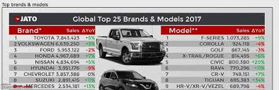 USA: More Customers Ditching Luxury Cars For Pickup Trucks! - Team-BHP News Scania Group Volvo Trucks Will Share Battery Technology With All Its Brands Ev Globally Admired Brands Wc O2e Top 5 Skateboard Truck 2013 Youtube 1800gotjunk Ingrated Trucksdekho New Prices 2018 Buy In India Various Brands And Types Of Trucks Trailers Availablecall Roll Stability Control Now Available On Western Star Commercial Kamaz And Engines Manufacturer Logo Editorial Photo Image Buyers Guide Automobilista Race Formula Hatch