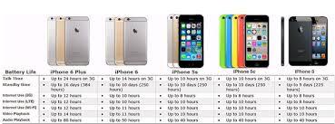 iPhone 6 Vs iPhone 6 Plus Vs iPhone 5 Vs iPhone 5c Vs iPhone 5S