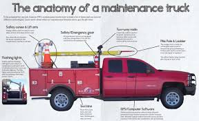 Dawson Public Power District » The Anatomy Of A Maintenance Truck