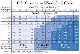 normal temperature range chart wetsuit temp chart plot