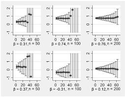 multiple imputation of missing data a simulation study on a