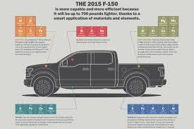 100 Truck Bed Length 2015 Ford F 150 Is The Smartest Ever News Wheel F150 Size 2016