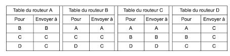 si e de table pour b animez un atelier le routage élastique connecter le réseau
