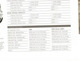 SilveradoSierra.com • Sierra All Terrain Towing Capacity : Towing ... Truck Towing Capacity Chart Best Of Mercial Utility Cargo Vehicle The Ford F150 Canadas Favorite Mainland Chevy Unique 2014 Chevrolet Silverado Review Towing Fordcom Ram 1500 Or 2500 Which Is Right For You Ramzone 2015 Gmc Sierra Mtains 12000lb Max Trailering A Cedar Creek 33ik Page 2 Forest River Forums Gmc Image Kusaboshicom All Auto Cars 2017 Performance Sorg Dodge Will Tow Up To 12000 Pounds Based On Sae J2807 Duramax Diesel Lifts 2016 Colorado Pickup