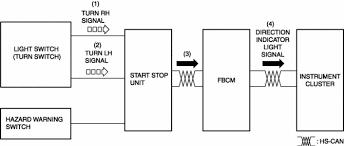 Mazda CX 5 Service & Repair Manual Turn Signal Hazard Warning