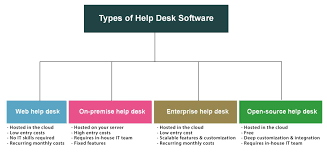 types of help desk software which one will suit your company