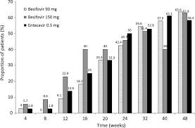 Quick Sofa Score Calculator by Phase Iib Multicentred Randomised Trial Of Besifovir Lb80380