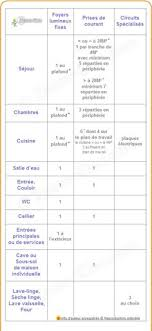 norme nfc 15 100 cuisine schema de cablage tableau divisionnaire electrical engineering