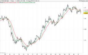 100 Ema 10 ATR Adaptive EMA Indicators ProRealTime Trading
