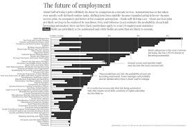 This Chart Spells Out In Black And White Just How Many Jobs Will Be ... Inside Puerto Ricos Food Truck Boom Eater 5 Tips To Eliminate Lines At Your Wedding Roaming Hunger How To Start A Business Startup Jungle Trucking Plan Template Free Fresh Inspirational Best Of Cart Accident Stastics Infographic Attorney Joe Bornstein Truck Wikipedia Give And Grub Giving Back Tampa Bay I Run For Wine Fun Fact Friday The Rise Of Cupcakes Food Special Events Vbgovcom City Virginia Beach