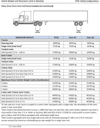 100 Truck Axle Weight Limits Vehicle And Dimension In Manitoba PDF Free