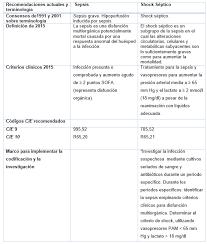 Sofa Sepsis Pdf 2016 by Nuevas Definiciones Para Sepsis Y Shock Séptico Artículos Intramed