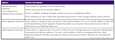 NEHERP Order Maintenance Request Delivery Signature