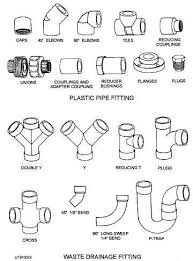 Spectacular Plastic Plumbing Pipe Types by Types Of Plumbing Pipes Your Types Of Plumbing Pipes United