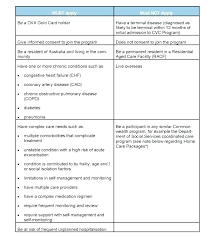 Discharge Care Plan Template Templates Resume Examples Free Aged Nursing