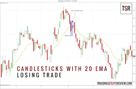 100 Ema 10 Candlestick Patterns With A Moving Average