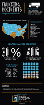 Oklahoma City Truck Accident Attorneys And Lawyers | LHL Law San Diego Car Accident Lawyer Personal Injury Lawyers Semi Truck Stastics And Information Infographic Attorney Joe Bornstein Driving Accidents Visually 2013 On Motor Vehicle Fatalities By Type Aceable Attorneys In Bedford Texas Parker Law Firm Road Accident Fatalities Astics By Type Of Vehicle All You Need To Know About Road Accidents Indianapolis Smart2mediate Commerical Blog Florida Motorcycle