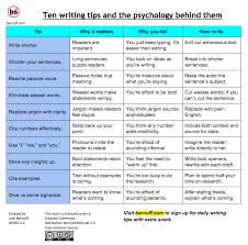 When Write Is Wrong October by 10 Top Writing Tips And The Psychology Behind Them Without Bullshit