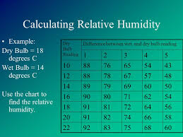 water in the atmosphere humidity humidity is a measure of the
