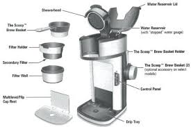 Hamilton Beach Mini Drip Coffee Maker Makers Parts Review Single Serve