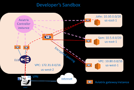 Where The Aviatrix Controller Instance Can Be In Same Or A Different VPC And Two Developers Sandboxes Are Shown John 101000 16 Sam