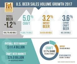 National Beer Sales & Production Data - Brewers Association Quality Alinum Truck Bodies Pennsylvania Martin Bart Competitors Revenue And Employees Owler Company Profile Nteanational Equipment Association Public Works Magazine Transportation Career Pathway Untitled About The Industry Sema Wikipedia Natroad Conference National Road Transport Limited T065 May 2006 Ntea Jones Industrial Sales Web Central Greenbook 2003 The For Work