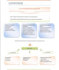 100 Bac Le DOSSIER 2 LE RECRUTEMENT SYNTHESE BAC PRO COMMERCE