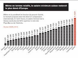 La Suisse Fera Davantage De Contrôles De Salaire Salaire Minimum Le De Stéphane Montabert
