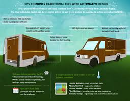 "UPS Lightens Up – 150 New ""Plastic Trucks"" To Save 40% Fuel ..."
