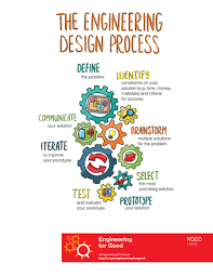 Introduction to the Engineering Design Process