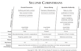 2 Corinthians Commentaries Sermons Precept Austin