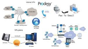 Prodesy Tech - IT Support , Linux , VoIP And PBX System , Website ...
