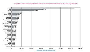 bureau d enregistrement nom de domaine gandi meilleur registrar pour acheter un nom domaine en fr