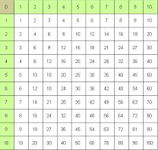 faut en parler avec clo table de multiplication