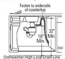 Garbage Disposal Backing Up Into Single Sink by Dishwasher High Loop Drain Line Jwk Inspections