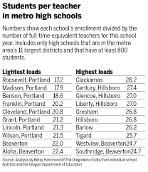Lamps Plus Beaverton Oregon by New Normal For Portland Area High Schools Huge Classes