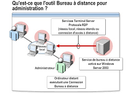 Paramètres Fichier Rdp Bureau à Distance Site Officiel Module 1 Préparation De L Administration D Un Serveur Ppt