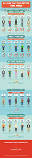 Dresser Rand Careers Uk by 9 Best Aka Accounting Images On Pinterest Accounting Accounting