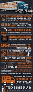 5 Ways To Master How Much Does The Average Truck Driver Make Without ... Marriage And How Much Do Truck Drivers Make An Hour Have More In Casualties Of The Robot Age Devicedailycom Average Driver Salary In 2018 A Year Best Can You Really Up To 100 000 Per As 5 Ways To Master Does The Without Alex Meets Truck Driver Inside Jim Image Kusaboshicom Things Should Consider Before Starting A Trucking Career Prosport Create Your Parents Become Real Proof Youtube Infrograme Global Infographic Community